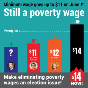 minimum wage ontario fact sheet