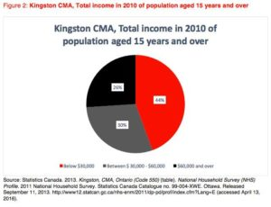 In 2010, 44 percent of Kingstonians were making below $30,000 per year.